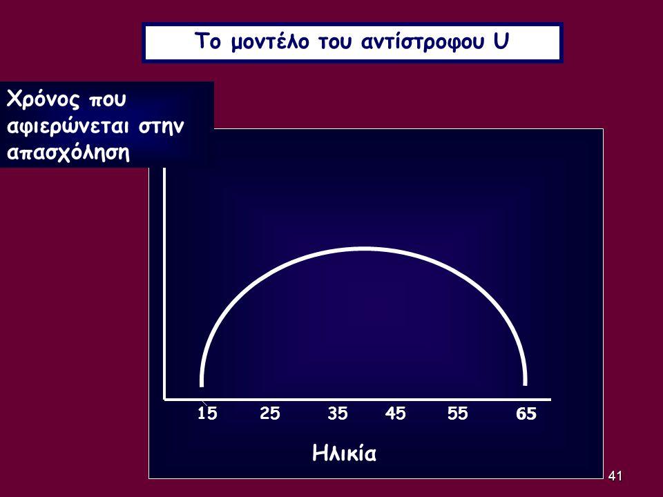 Το μοντέλο του αντίστροφου U