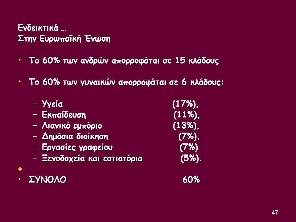 Ενδεικτικά … Στην Ευρωπαϊκή Ένωση. Το 60% των ανδρών απορροφάται σε 15 κλάδους. Το 60% των γυναικών απορροφάται σε 6 κλάδους: