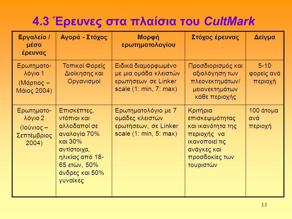 4.3 Έρευνες στα πλαίσια του CultMark