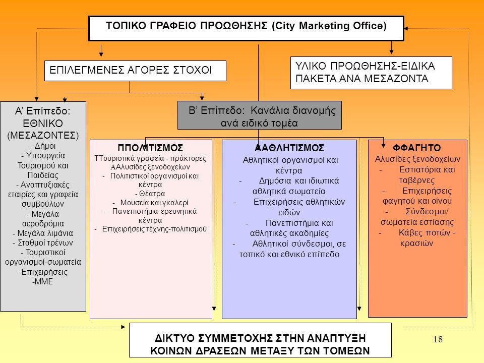 ΤΟΠΙΚΟ ΓΡΑΦΕΙΟ ΠΡΟΩΘΗΣΗΣ (City Marketing Office)