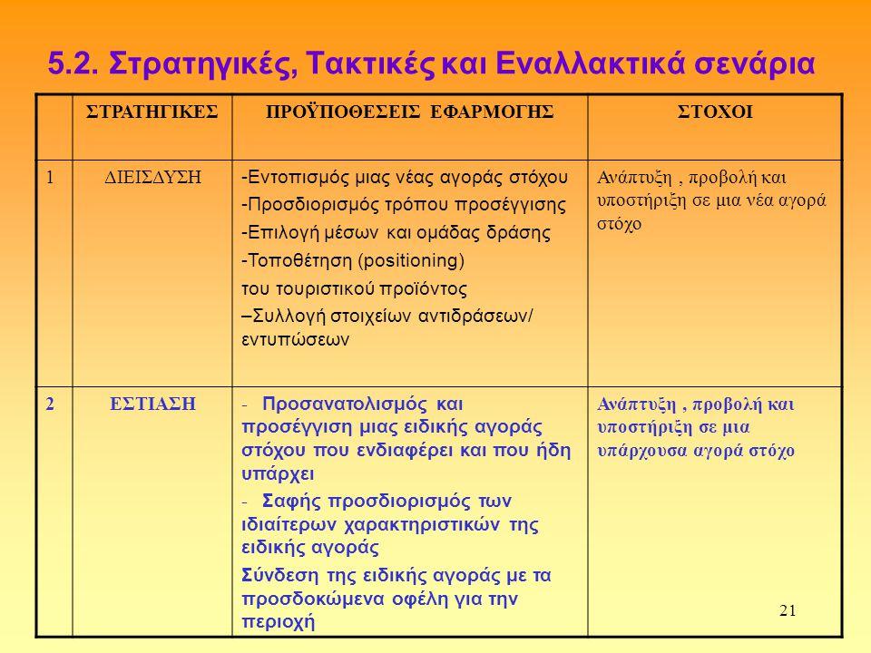 5.2. Στρατηγικές, Τακτικές και Εναλλακτικά σενάρια