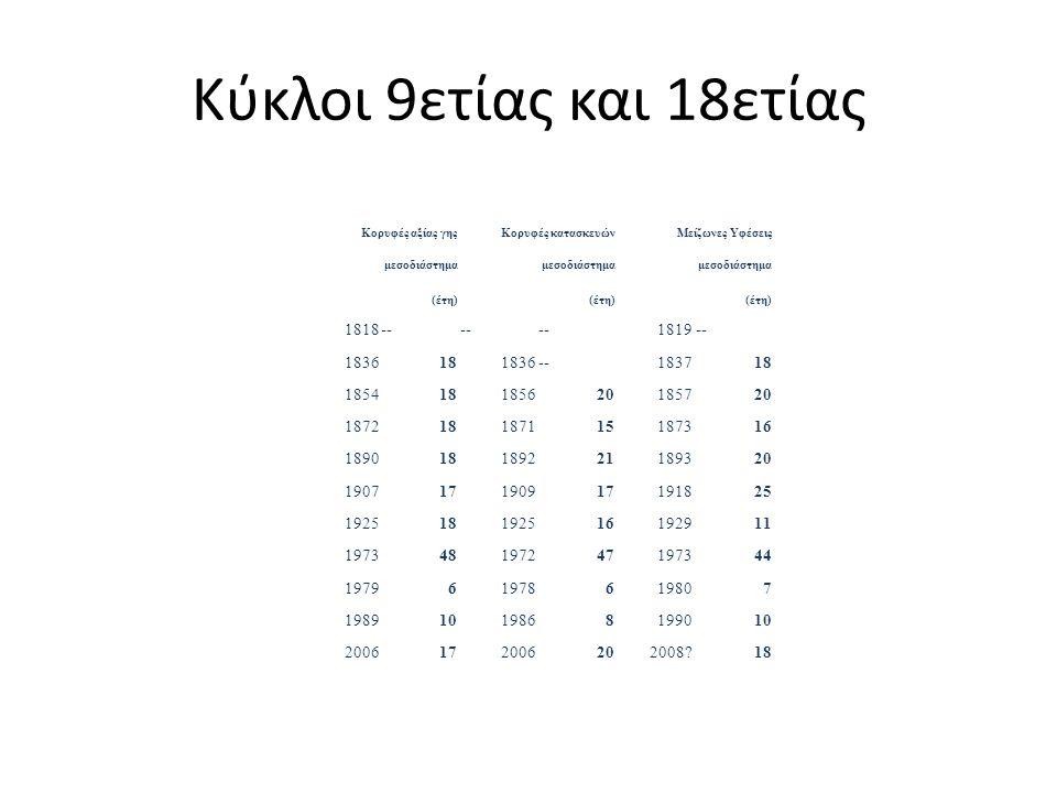 Κύκλοι 9ετίας και 18ετίας 1818 -- 1819 1836 18 1837 1854 1856 20 1857