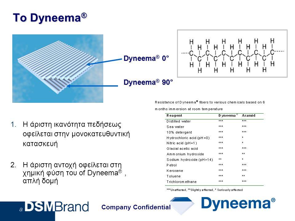 Το Dyneema® Dyneema® 0° Dyneema® 90°