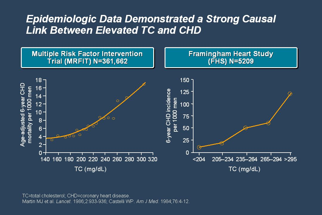 Epidemiologic data have long demonstrated a strong causal link between elevated cholesterol and CHD. The Multiple Risk Factor Intervention Trial (MRFIT) examined the relationship between cholesterol levels and CHD mortality in 361,662 men at high risk for coronary artery disease. As shown in the graph on the left, MRFIT showed a positive association between total cholesterol (TC) level and the 6-year CHD death rate.1,2