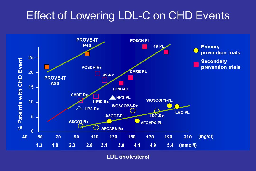 Effect of Lowering LDL-C on CHD Events