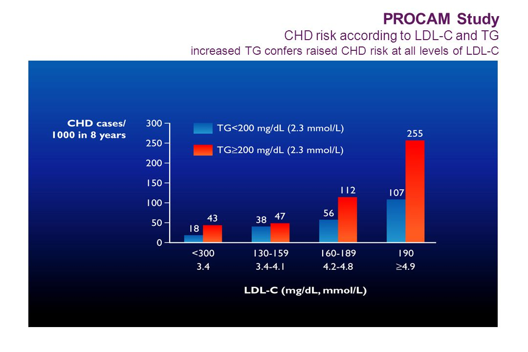 PROCAM Study CHD risk according to LDL-C and TG increased TG confers raised CHD risk at all levels of LDL-C
