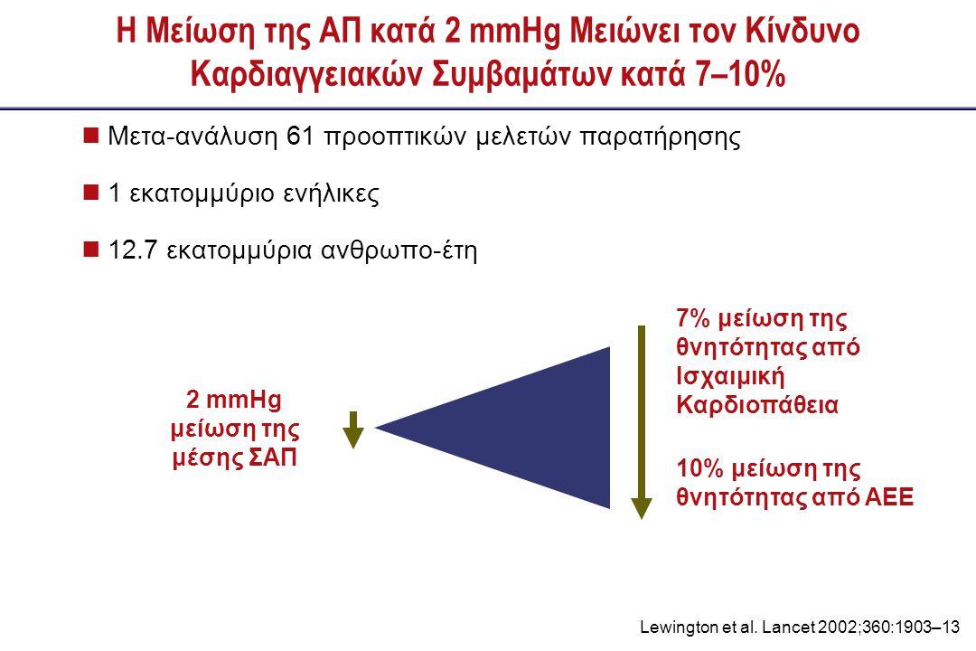 2 mmHg μείωση της μέσης ΣΑΠ
