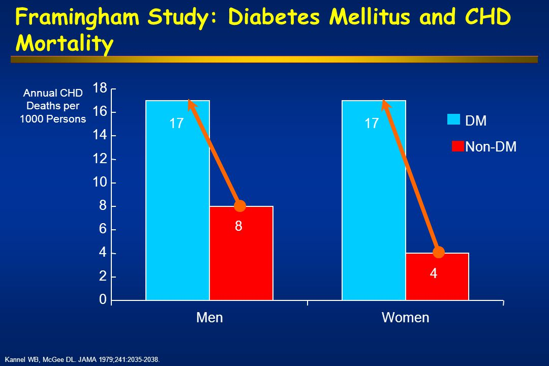 Framingham Study: Diabetes Mellitus and CHD Mortality