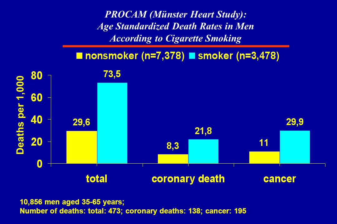 PROCAM (Münster Heart Study): Age Standardized Death Rates in Men According to Cigarette Smoking