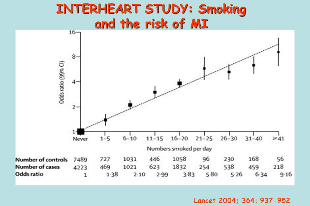 INTERHEART STUDY: Smoking and the risk of MI