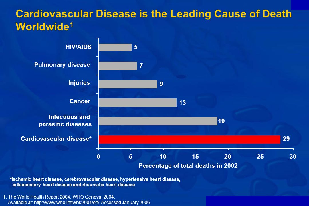 Cardiovascular Disease is the Leading Cause of Death Worldwide1
