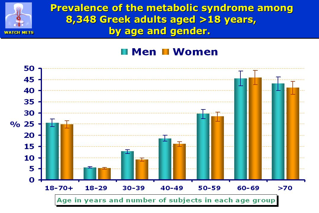 Prevalence of the metabolic syndrome among