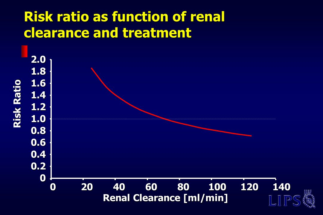 Risk ratio as function of renal clearance and treatment