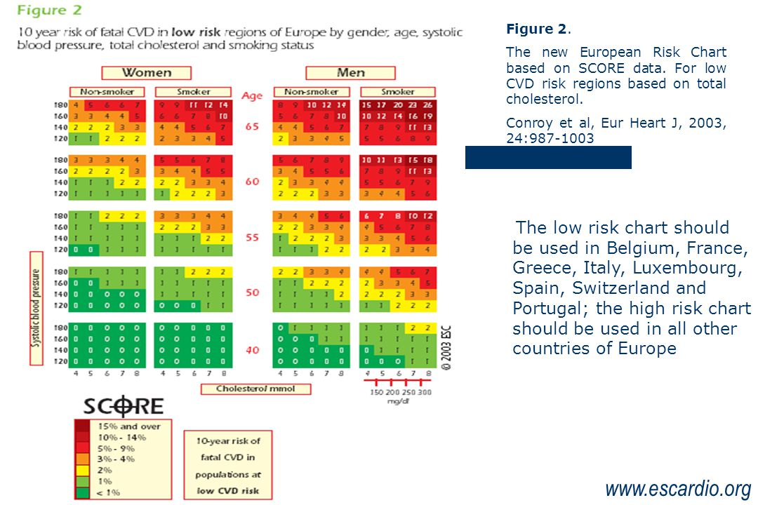 Figure 2. The new European Risk Chart based on SCORE data. For low CVD risk regions based on total cholesterol.