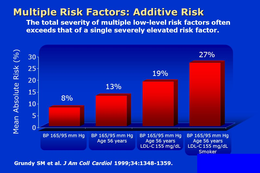Multiple Risk Factors: Additive Risk