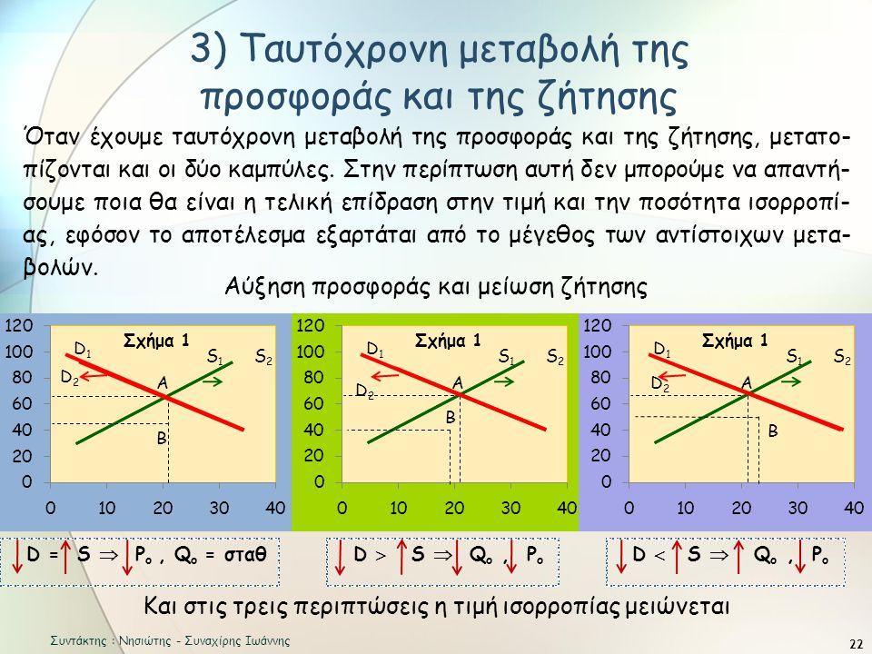 3) Ταυτόχρονη μεταβολή της προσφοράς και της ζήτησης