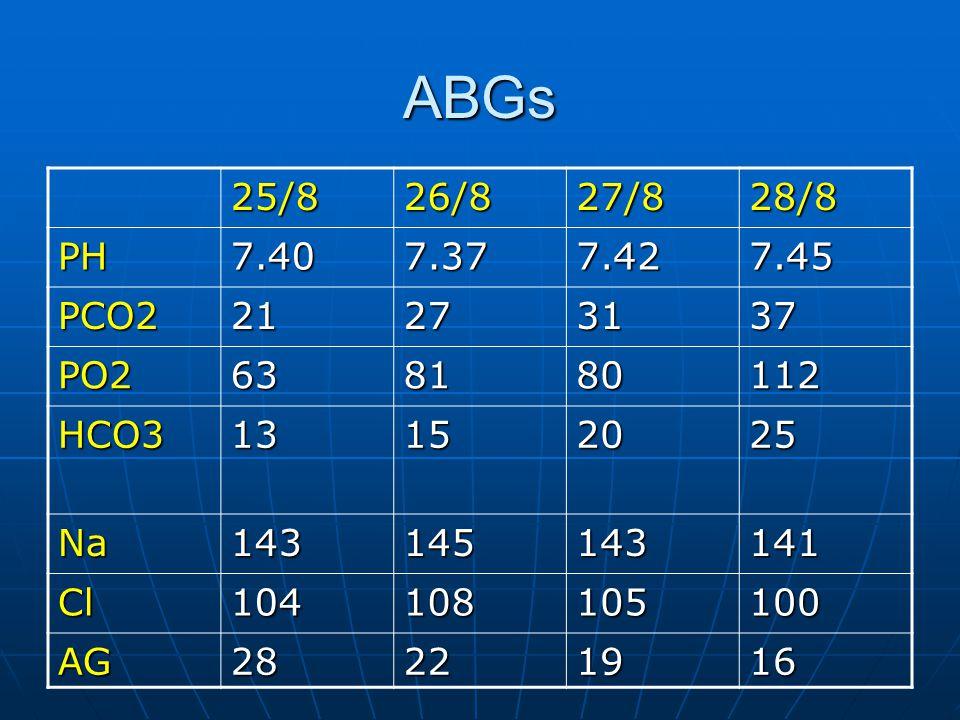 ABGs 25/8. 26/8. 27/8. 28/8. PH. 7.40. 7.37. 7.42. 7.45. PCO2. 21. 27. 31. 37. PO2. 63.