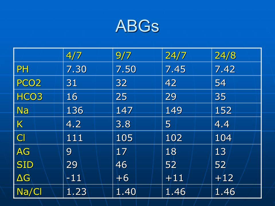 ABGs 4/7. 9/7. 24/7. 24/8. PH. 7.30. 7.50. 7.45. 7.42. PCO2. 31. 32. 42. 54. HCO3. 16.