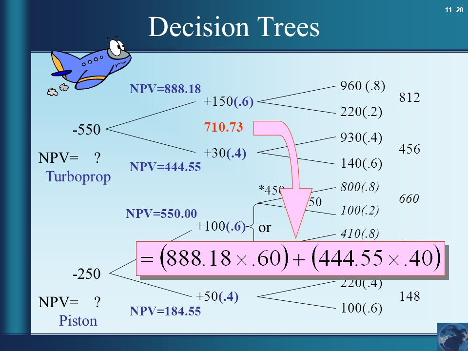 Decision Trees -550 NPV= Turboprop or -250 NPV= Piston 960 (.8)