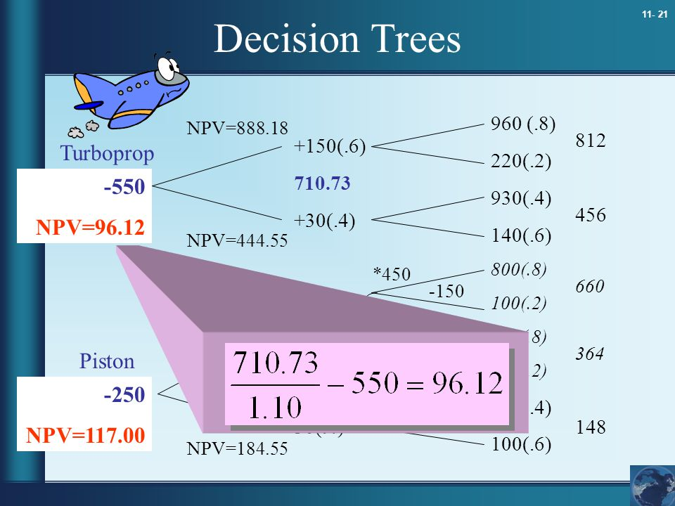 Decision Trees Turboprop -550 NPV=96.12 or Piston -250 NPV=117.00