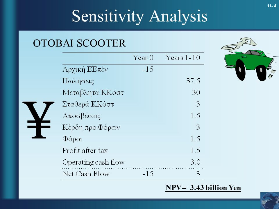 Sensitivity Analysis OTOBAI SCOOTER NPV= 3.43 billion Yen 8