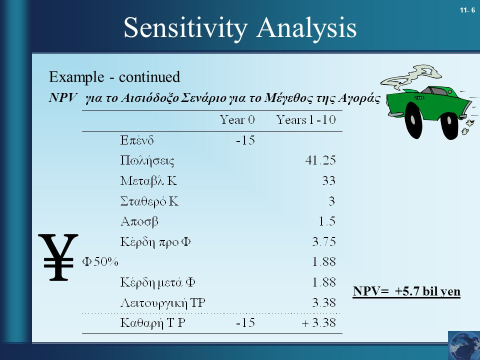 Sensitivity Analysis Example - continued