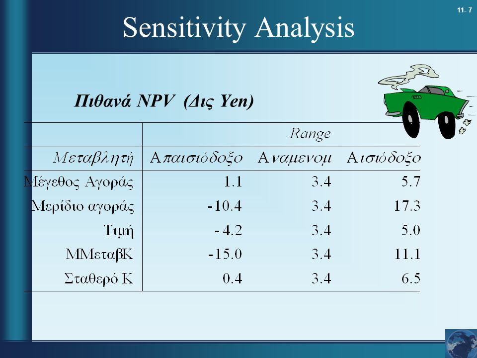 Sensitivity Analysis Πιθανά NPV (Δις Yen) 11