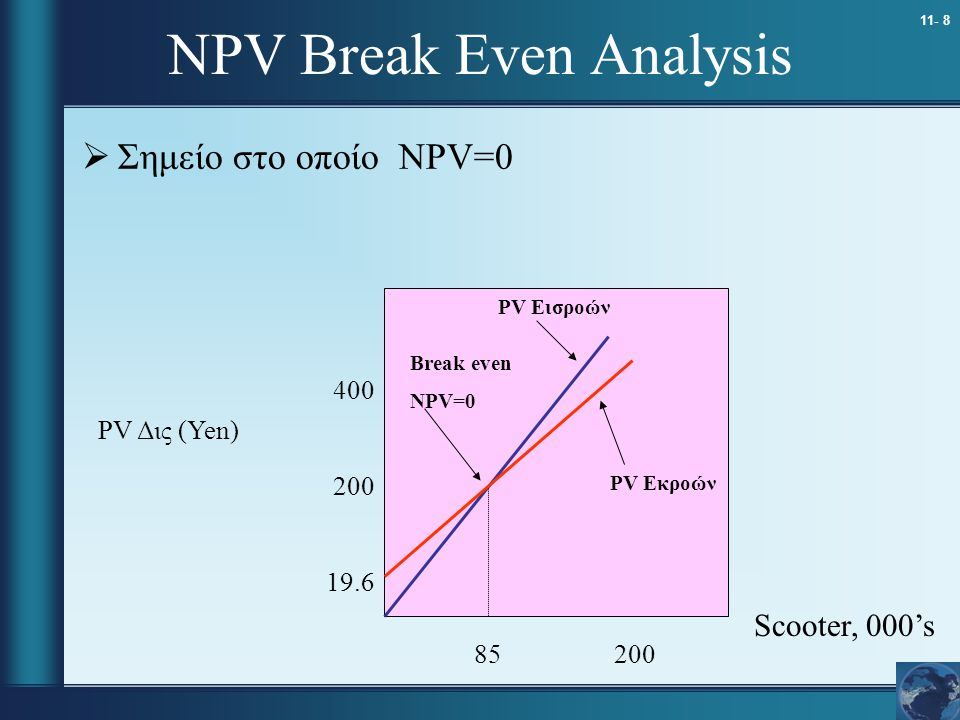 NPV Break Even Analysis