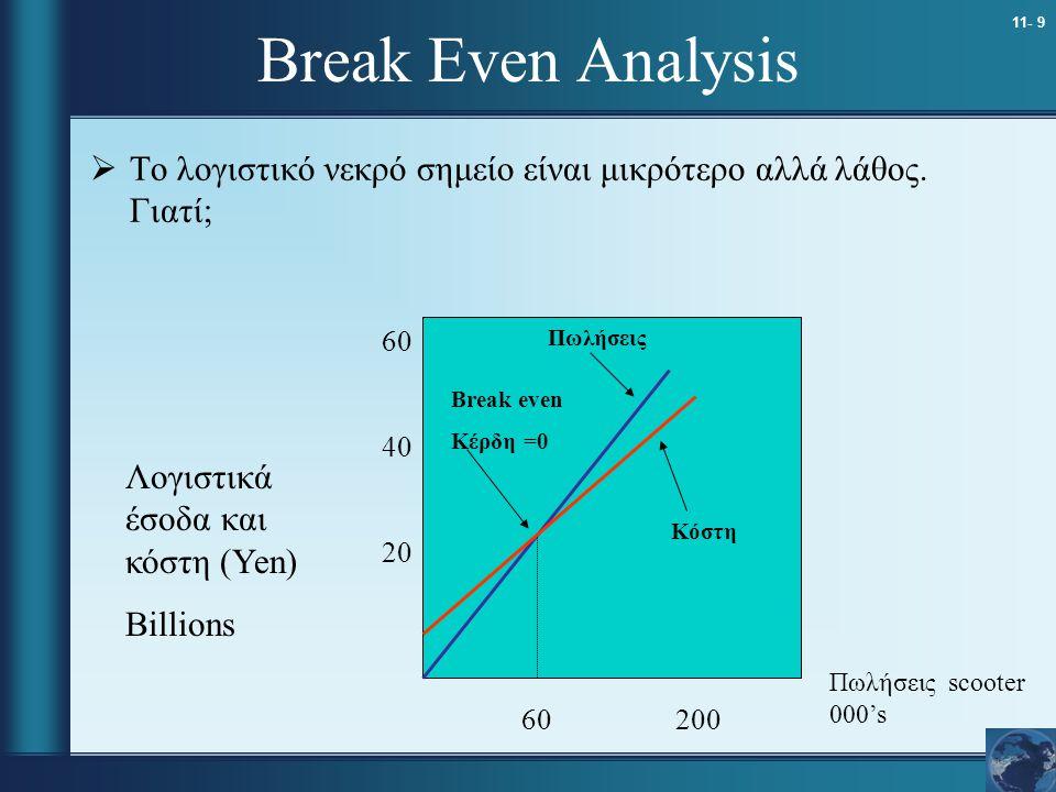 Break Even Analysis Το λογιστικό νεκρό σημείο είναι μικρότερο αλλά λάθος. Γιατί; 60. 40. 20. Πωλήσεις.