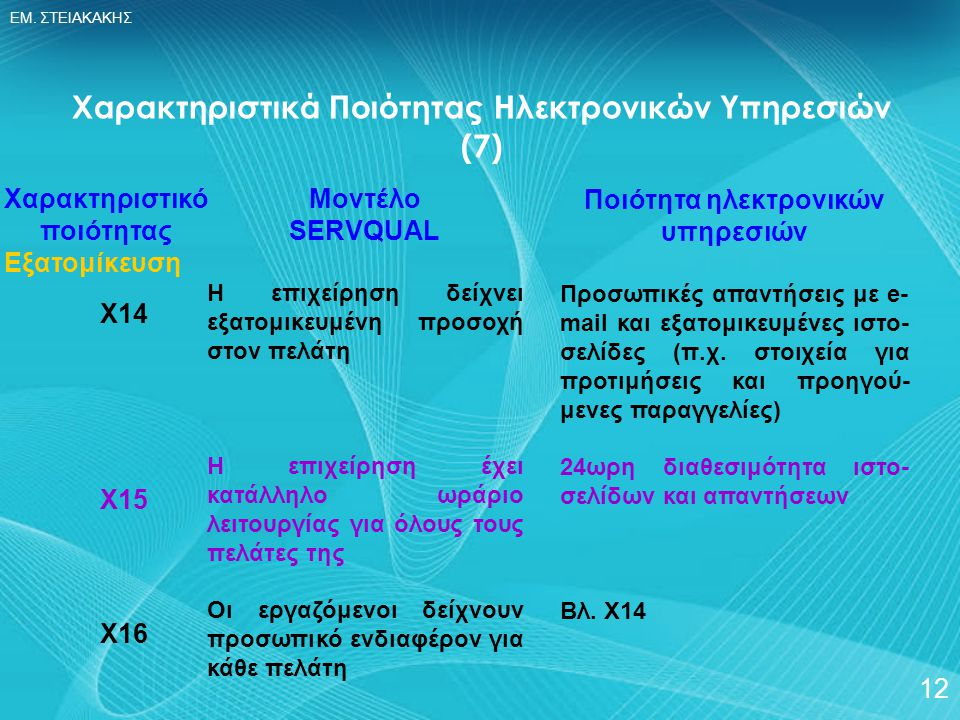 Χαρακτηριστικά Ποιότητας Ηλεκτρονικών Υπηρεσιών (7)