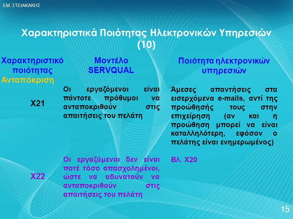 Χαρακτηριστικά Ποιότητας Ηλεκτρονικών Υπηρεσιών (10)