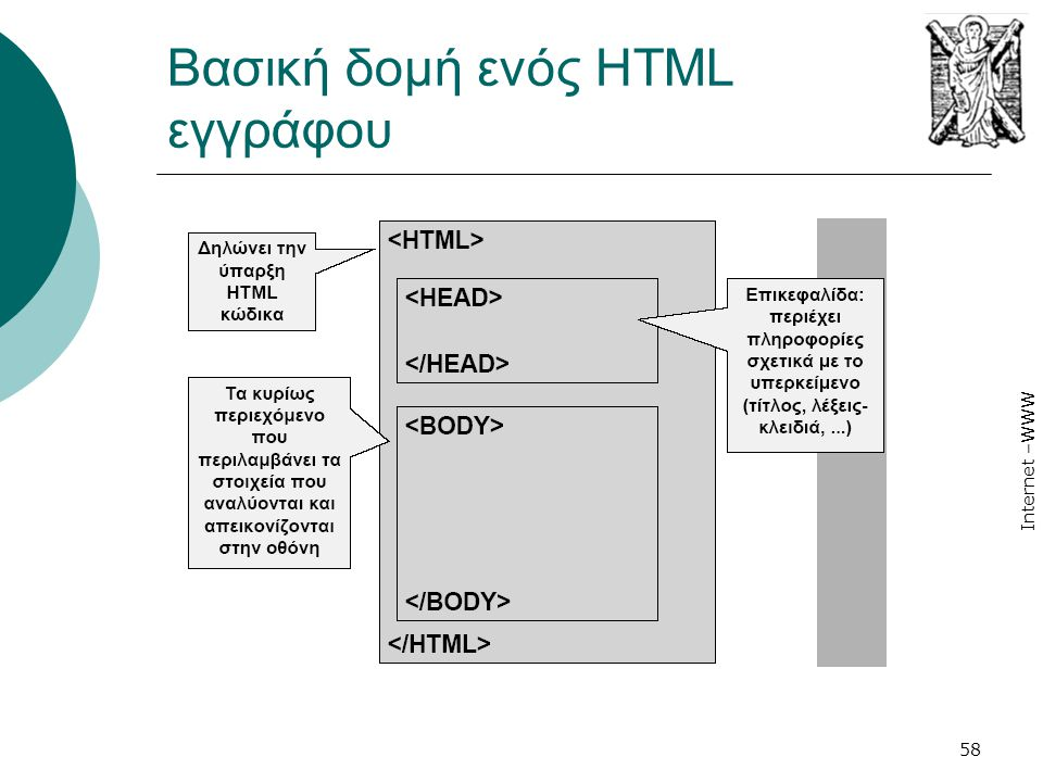 Βασική δομή ενός HTML εγγράφου