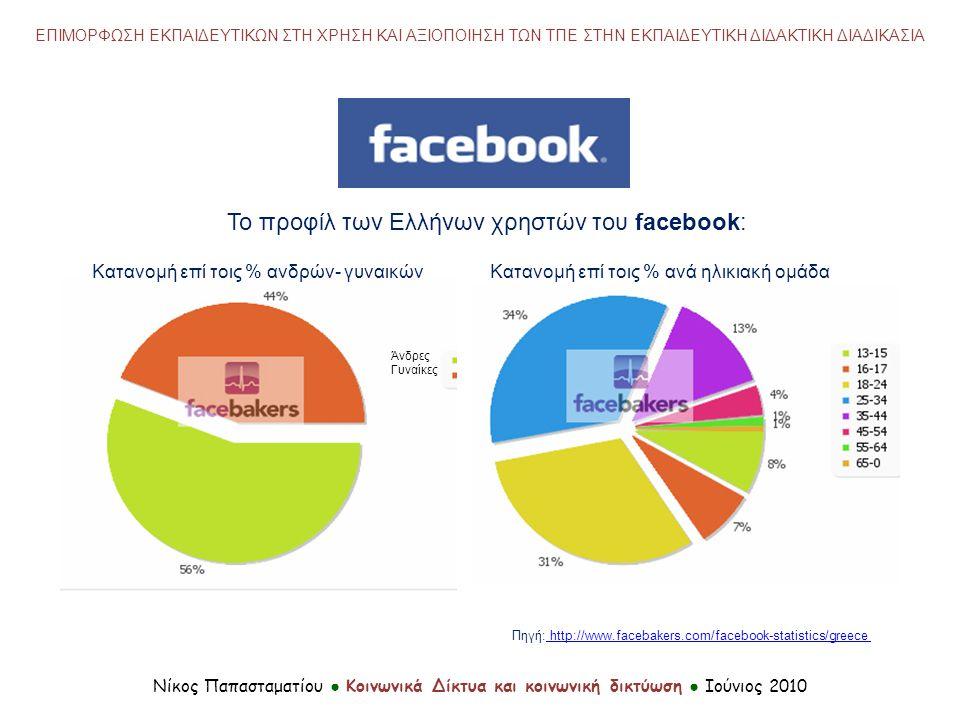 Το προφίλ των Ελλήνων χρηστών του facebook: