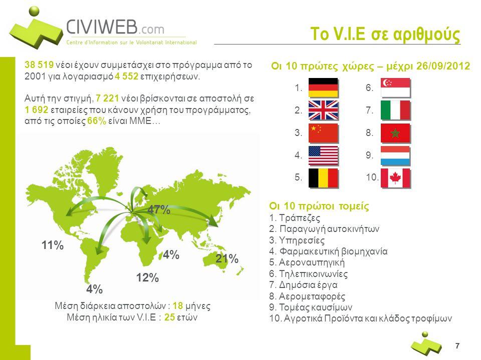 Το V.I.E σε αριθμούς 47% 11% 4% 21% 12% 4%