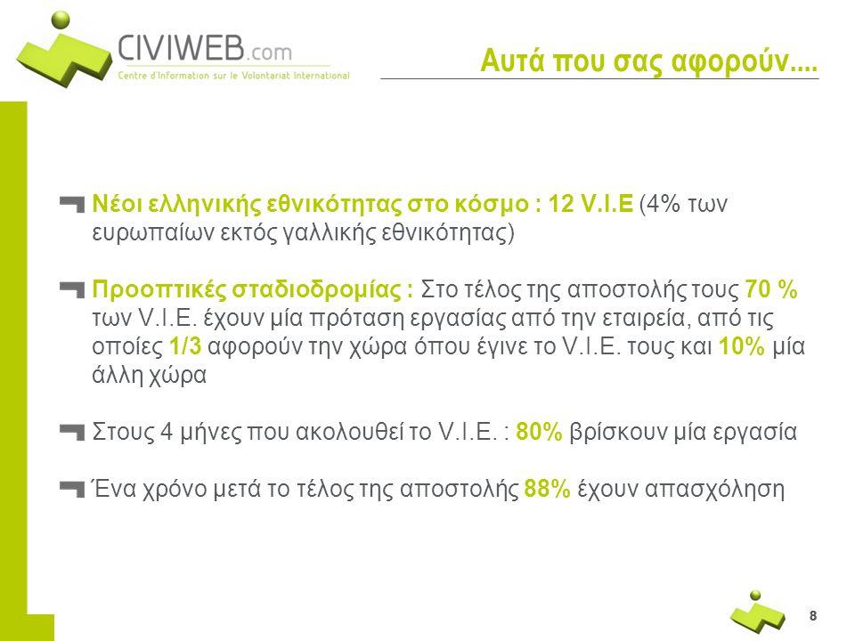 Αυτά που σας αφορούν.... Νέοι ελληνικής εθνικότητας στο κόσμο : 12 V.I.E (4% των ευρωπαίων εκτός γαλλικής εθνικότητας)