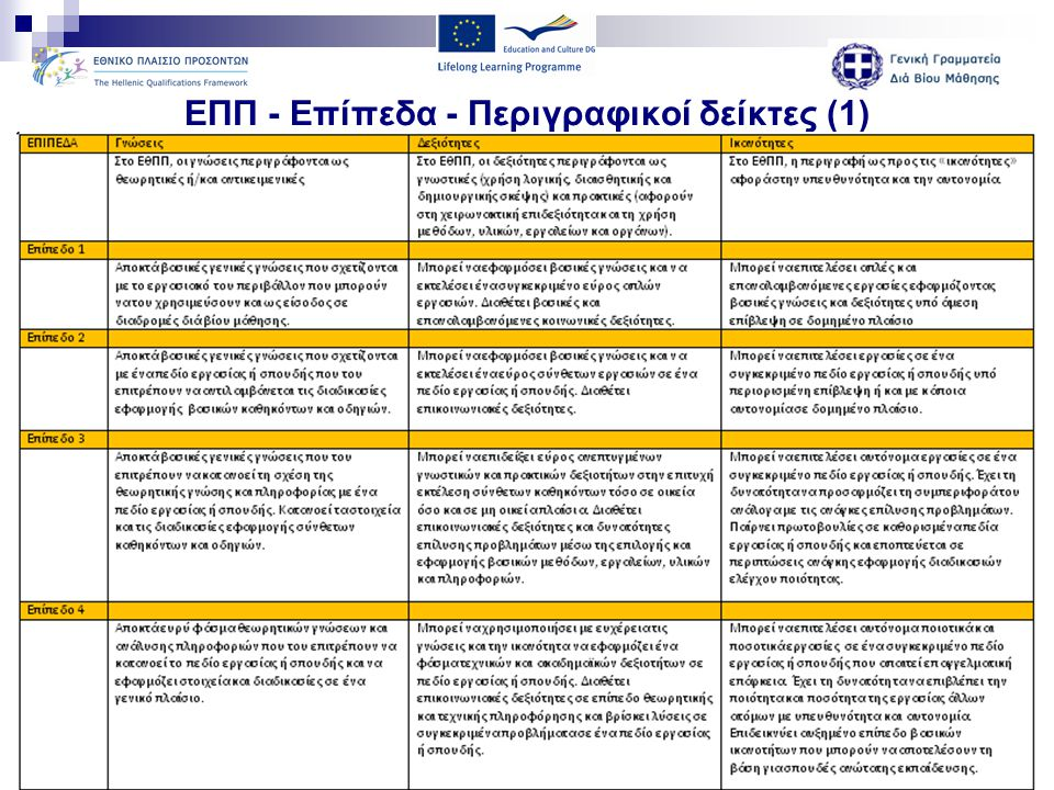 ΕΠΠ - Επίπεδα - Περιγραφικοί δείκτες (1)