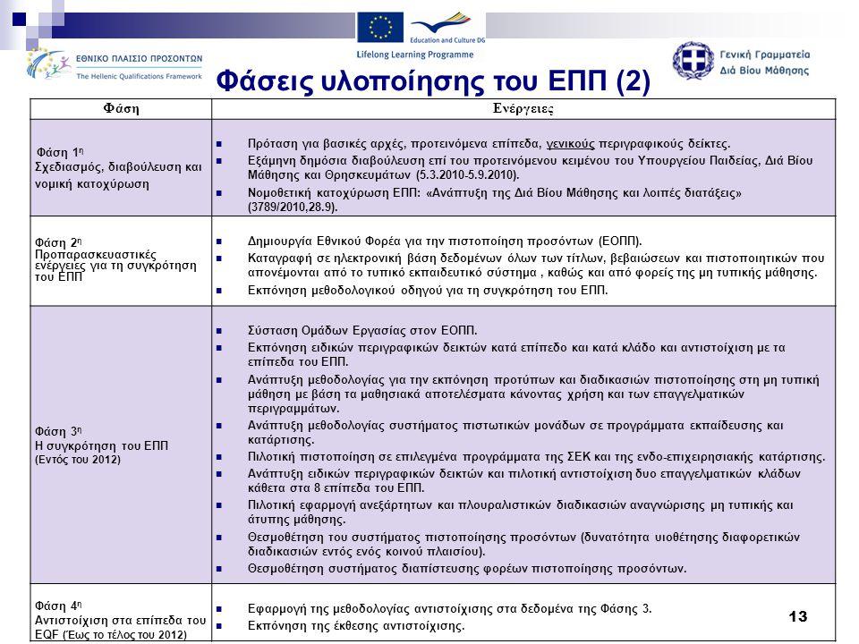Φάσεις υλοποίησης του ΕΠΠ (2)