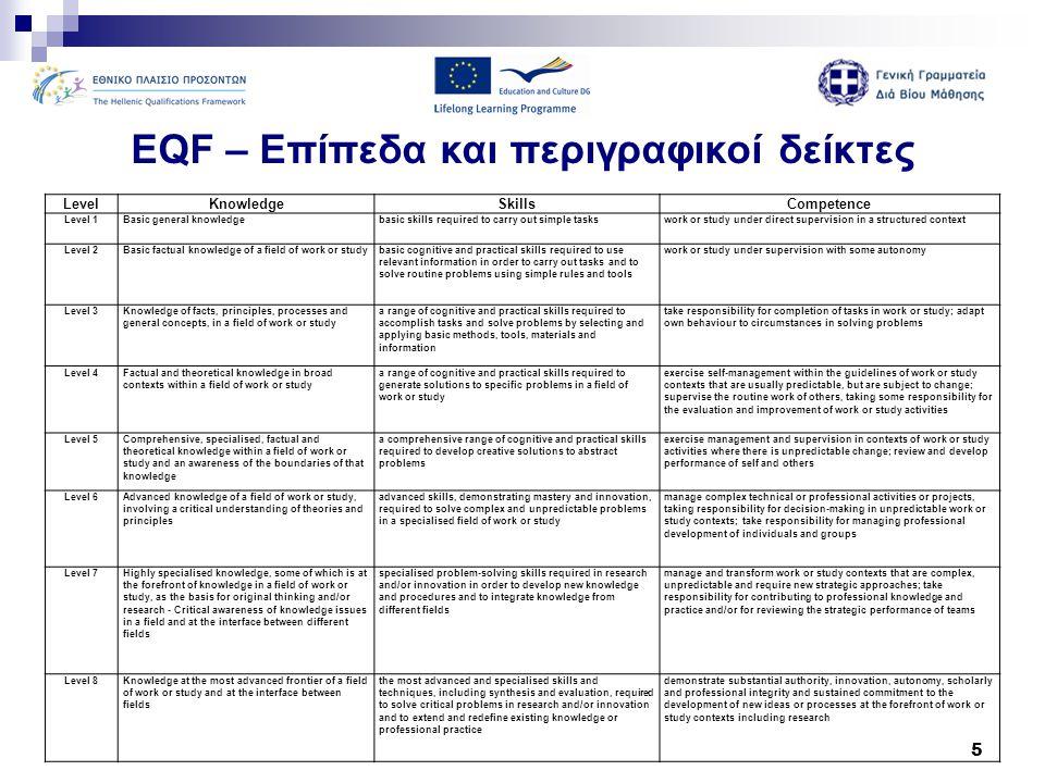 EQF – Επίπεδα και περιγραφικοί δείκτες