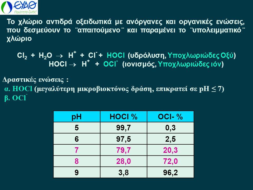 α. HOCl (μεγαλύτερη μικροβιοκτόνος δράση, επικρατεί σε pH ≤ 7) β. OCl-