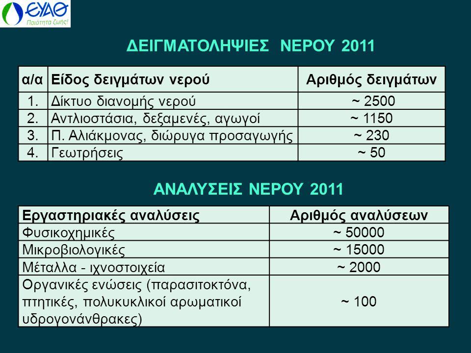ΔΕΙΓΜΑΤΟΛΗΨΙΕΣ ΝΕΡΟΥ 2011 ΑΝΑΛΥΣΕΙΣ ΝΕΡΟΥ 2011 α/α