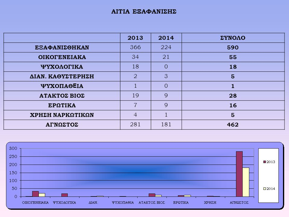 ΑΙΤΙΑ ΕΞΑΦΑΝΙΣΗΣ 2013 2014 ΣΥΝΟΛΟ ΕΞΑΦΑΝΙΣΘΗΚΑΝ 366 224 590