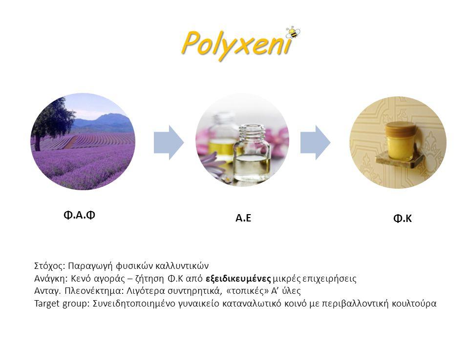 Polyxeni Φ.Α.Φ Α.Ε Φ.Κ Στόχος: Παραγωγή φυσικών καλλυντικών