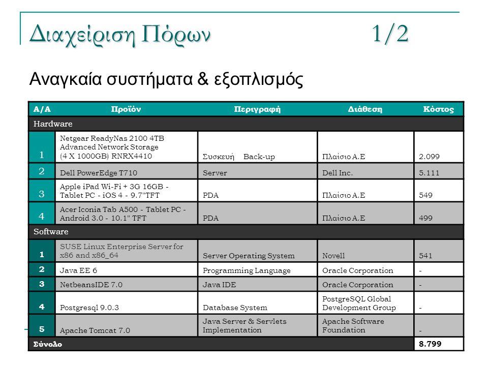 Διαχείριση Πόρων 1/2 Αναγκαία συστήματα & εξοπλισμός 1 2 3 4 Α/Α