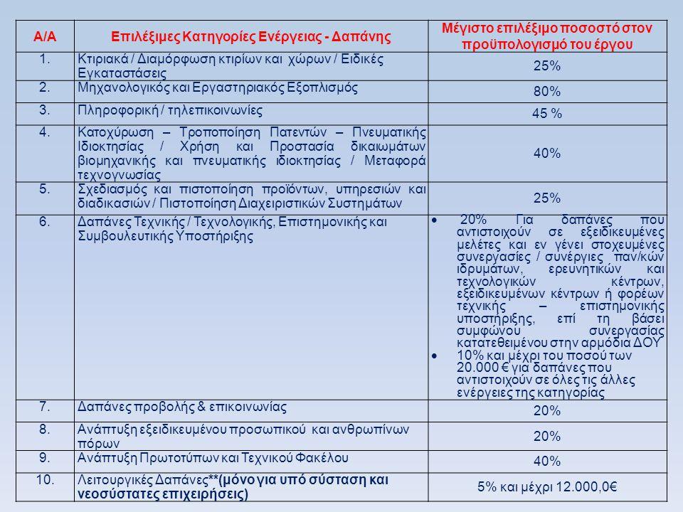 Επιλέξιμες Κατηγορίες Ενέργειας - Δαπάνης