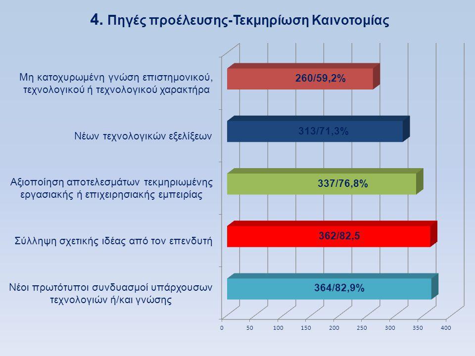 4. Πηγές προέλευσης-Τεκμηρίωση Καινοτομίας