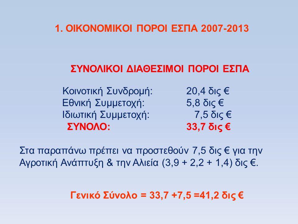 1. ΟΙΚΟΝΟΜΙΚΟΙ ΠΟΡΟΙ ΕΣΠΑ 2007-2013