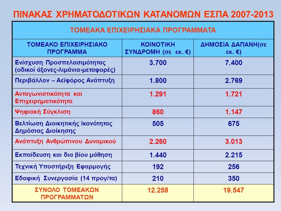 ΠΙΝΑΚΑΣ ΧΡΗΜΑΤΟΔΟΤΙΚΩΝ ΚΑΤΑΝΟΜΩΝ ΕΣΠΑ 2007-2013