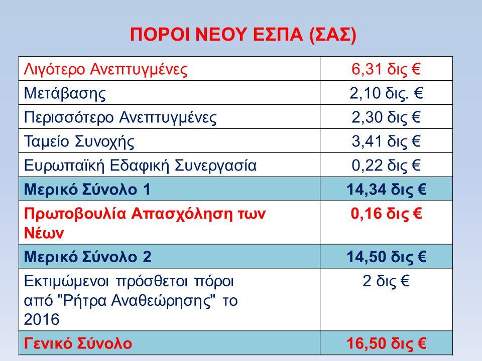 ΠΟΡΟΙ ΝΕΟΥ ΕΣΠΑ (ΣΑΣ) Λιγότερο Ανεπτυγμένες 6,31 δις € Μετάβασης