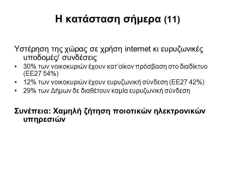 Η κατάσταση σήμερα (11) Υστέρηση της χώρας σε χρήση internet κι ευρυζωνικές υποδομές/ συνδέσεις.