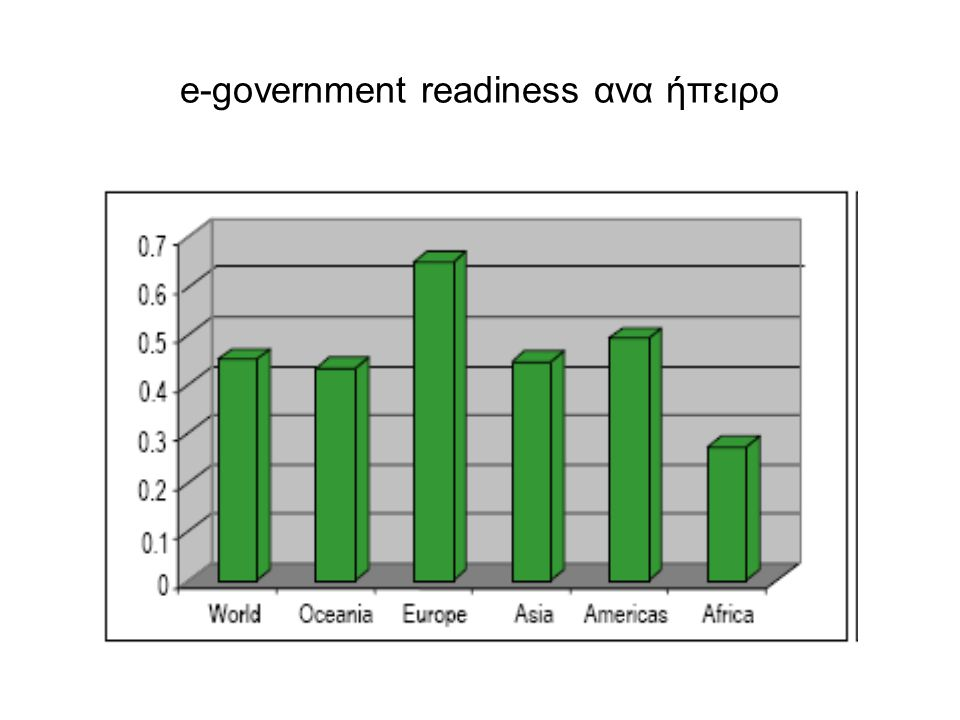 e-government readiness ανα ήπειρο